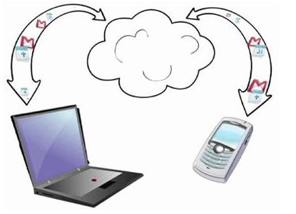 подключение айфона к компьютеру