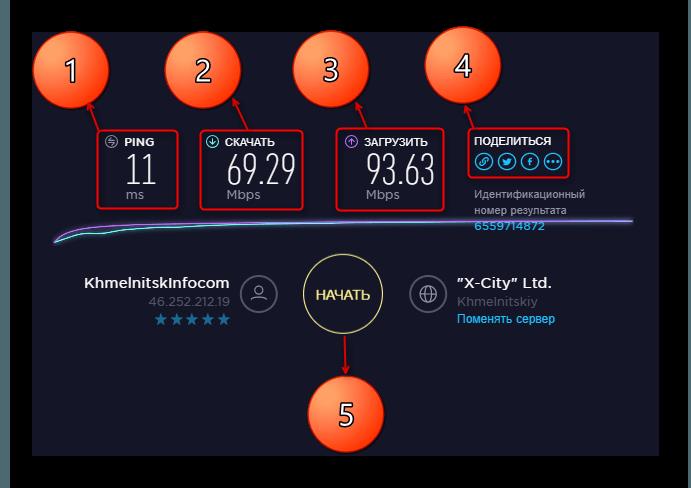 Результаты проверки теста на скорость интернета на Speedtest RU