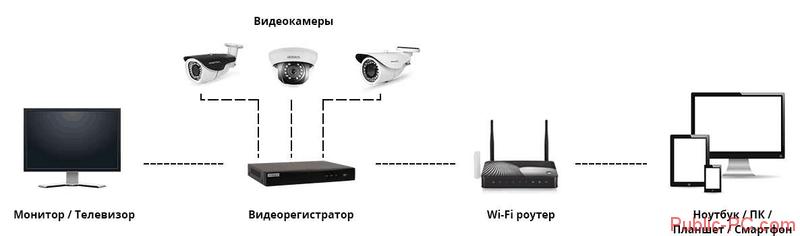 Shema-podklyucheniya-videoregistratora-k-PK
