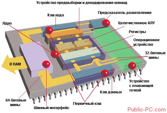Vnutrennee-ustroystvo-tsentralnogo-protsessora