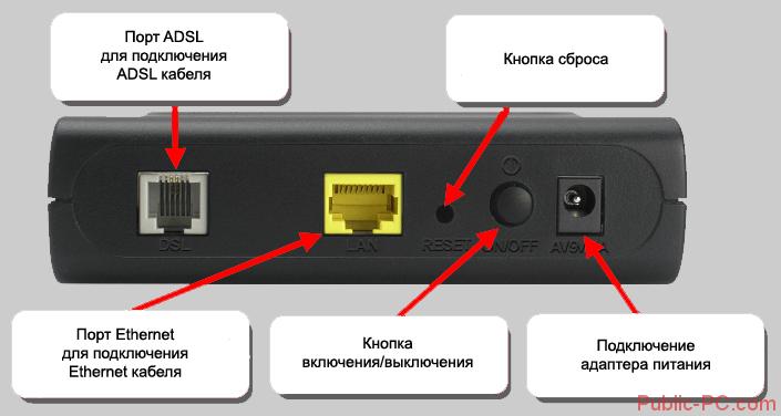 adsl-modem-raspolshenie-knopki-sbrosa-nastroek